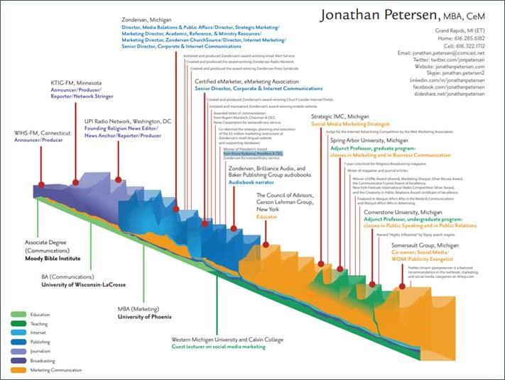 Click to enlarge this resume infographic of Jonathan Petersen