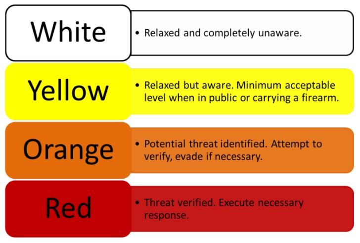 Col. Jeff Cooper's Situational Awareness Chart