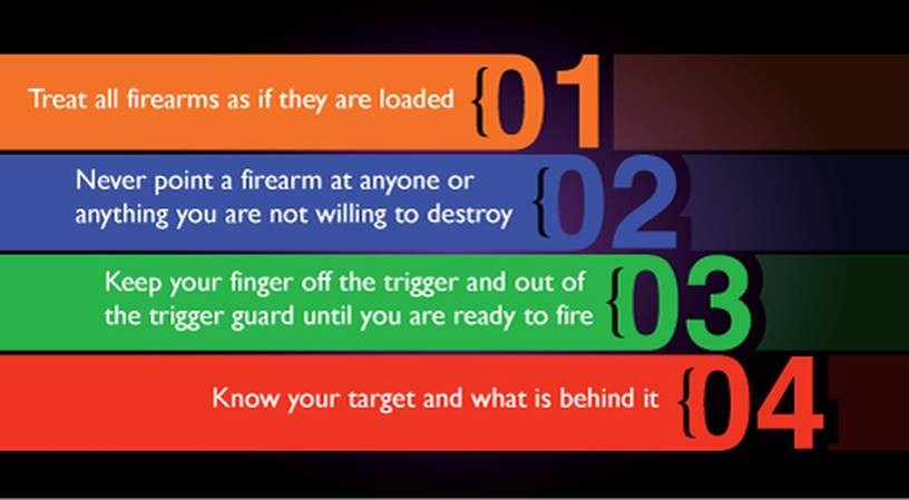 An image of the four gun safety rules