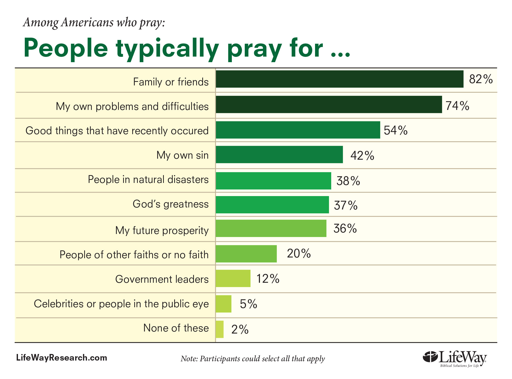 Chart: What People Pray For