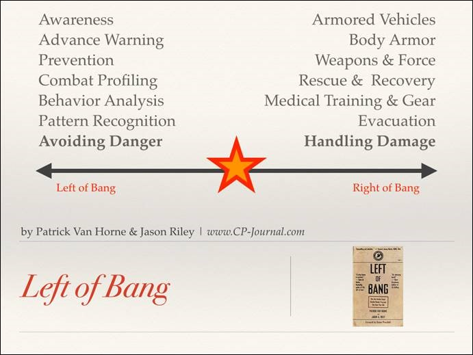 Click to enlarge this Left of Bang chart